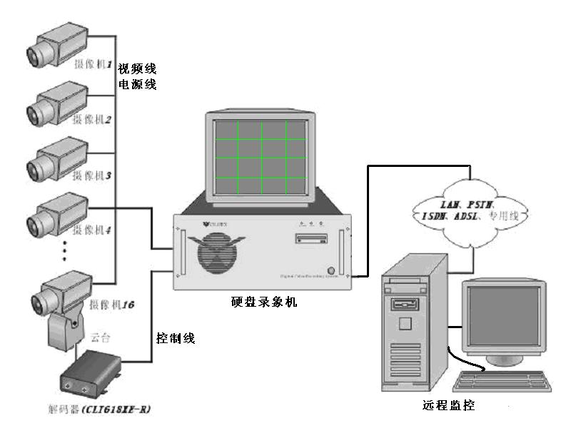 基于模拟图像监控的电视系统